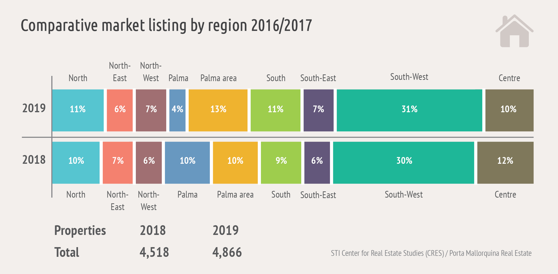 The Centre for Real Estate Studies analyzed 4,900 online advertisements from the island's top brokers with regard to location, pricing and amenities.