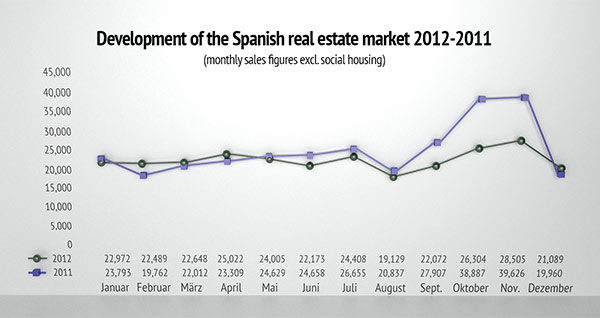 devSource: INE 2013; chart: www.portamondial.com
