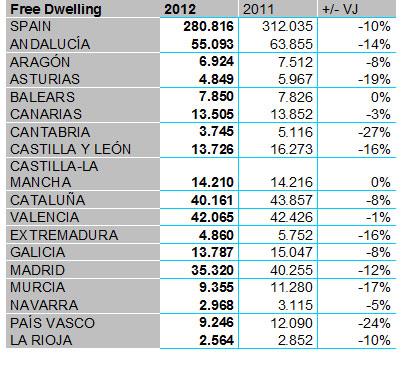 Source: INE 2013; chart: www.portamondial.com